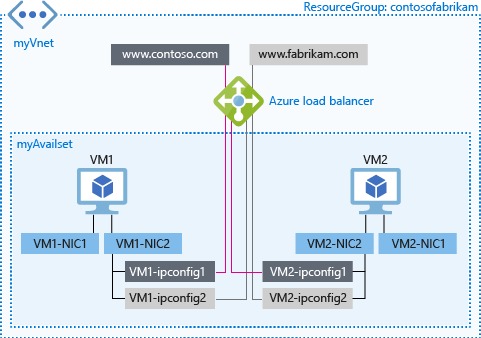 Load balancing on multiple IP configurations - Azure portal