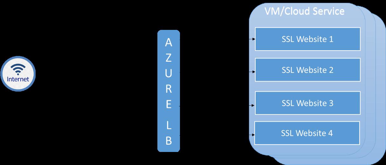 Mutiple Vips For A Cloud Service Microsoft Docs