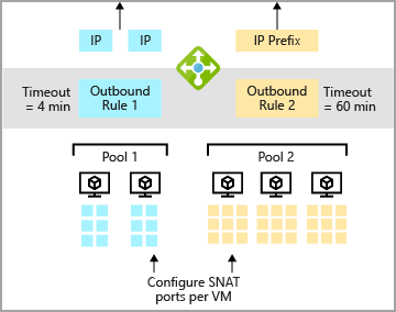 Outbound rules in Azure Load Balancer | Microsoft Docs