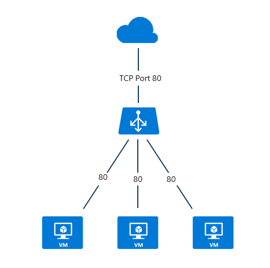 What is Azure Load Balancer? | Microsoft Docs