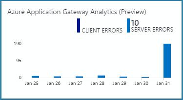image of azure application gateway analytics tile