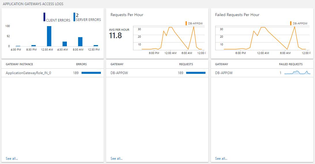 image of azure application gateway analytics dashboard