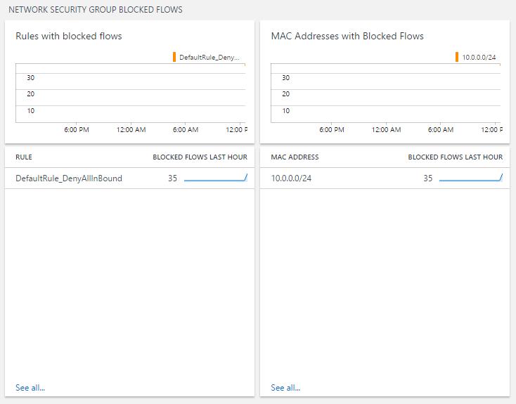 Azure Networking Analytics solution in Log Analytics | Microsoft Docs