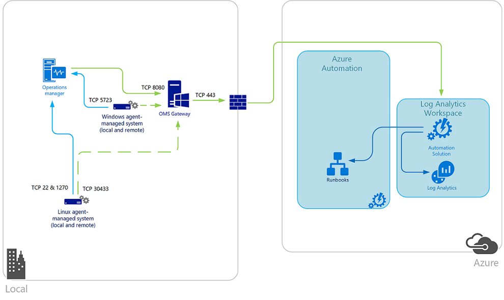 Collect Data In A Hybrid Environment With Azure Log