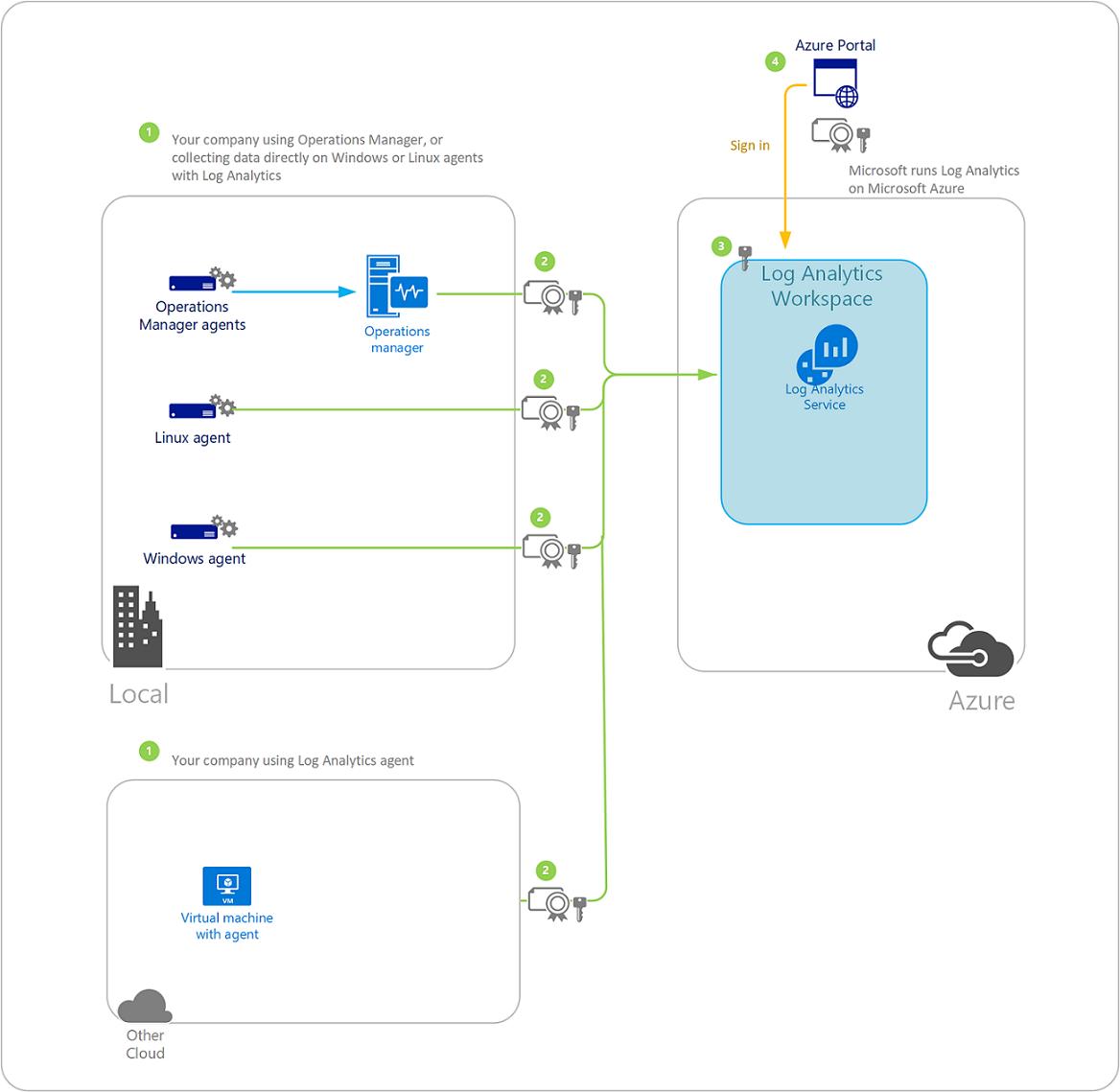 azure saas architecture diagram log analytics data security microsoft docs talend etl architecture diagram