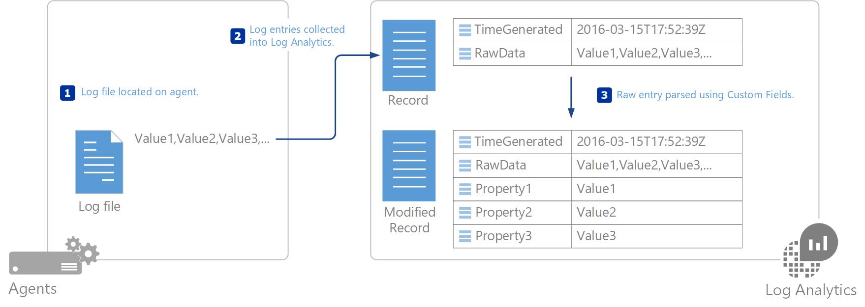 Collect Custom Logs In Azure Log Analytics Microsoft Docs