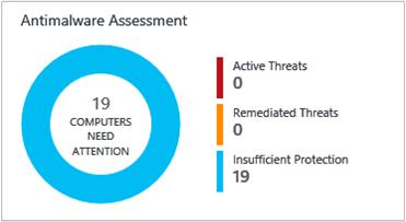 Malware Assessment Tile