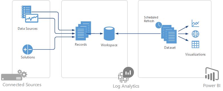 Log Analytics To Power Bi