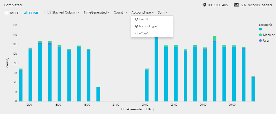 Creating charts and diagrams from Azure Log Analytics queries ...