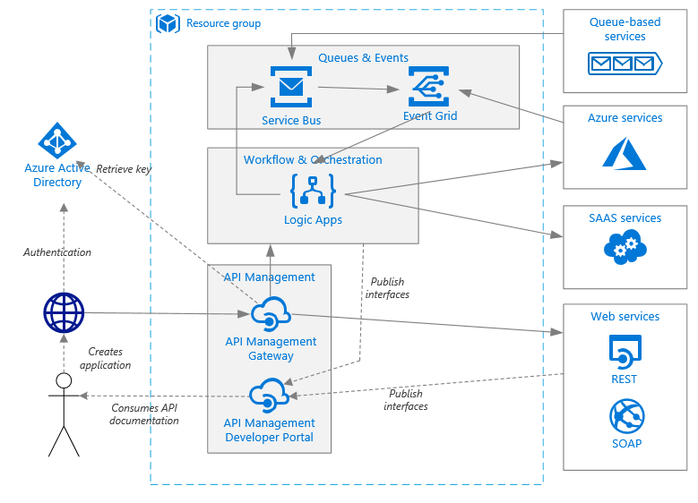 Enterprise Integration Itecture Pattern Azure. Itecture Diagram Enterprise Integration With Queues And Events. Wiring. Data Warehouse Architecture Diagram Vsd At Scoala.co