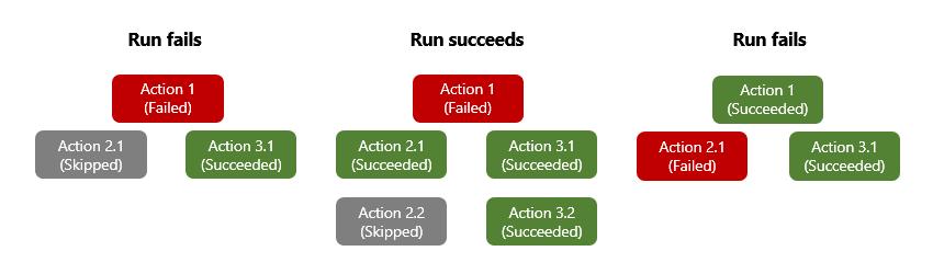 Azure Integration :  Configure Run After in Logic App Actions : Design development best practices for Azure Logic App