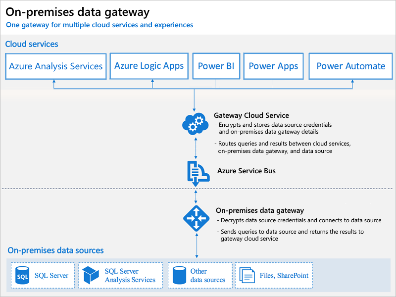 Install On-premises Data Gateway