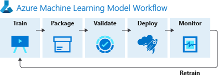 Azure Machine Learning service architecture and workflow