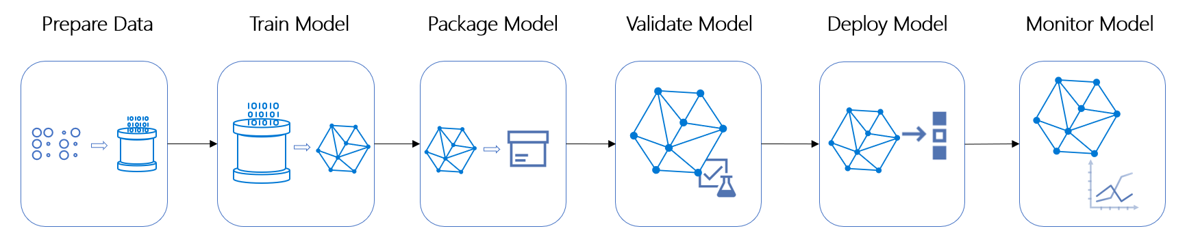 Machine learning pipelines in Azure Machine Learning