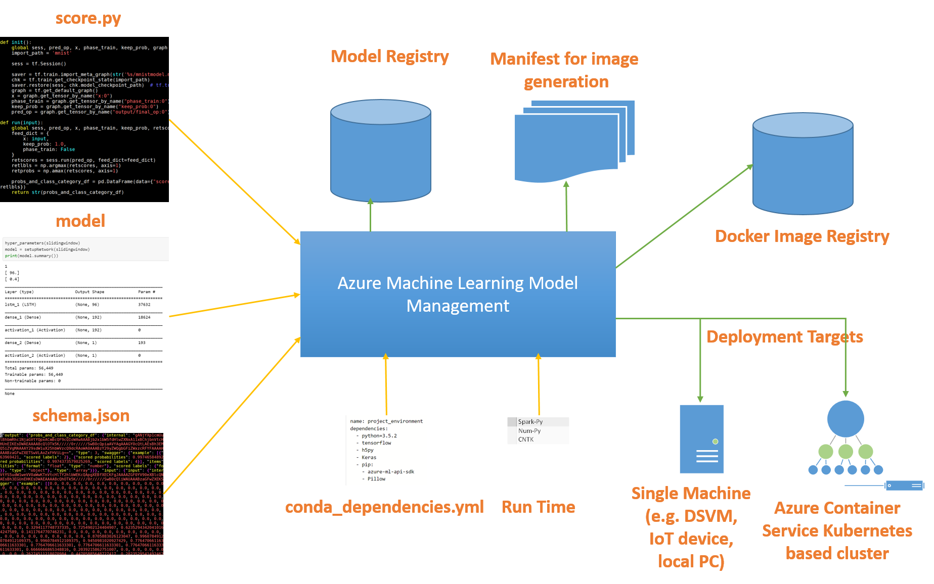 machine learning model