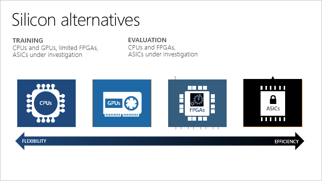 What are FPGA - how to deploy - Azure Machine Learning