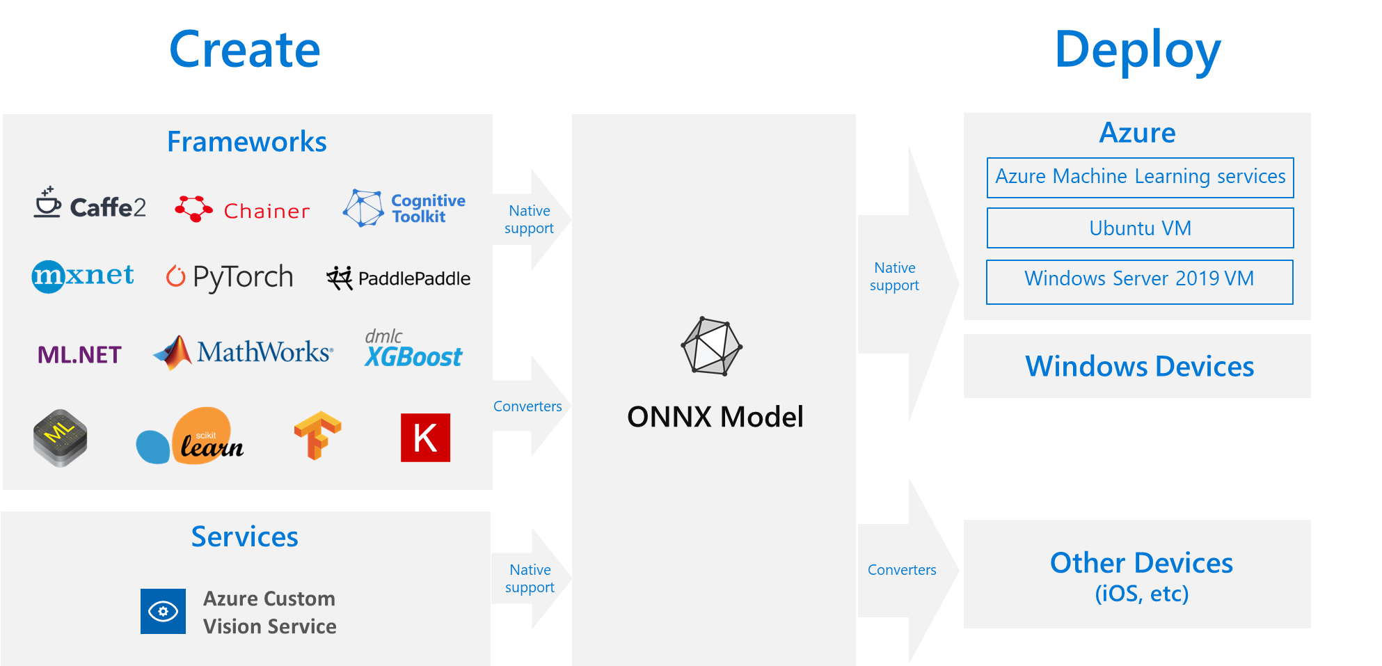 High performance, cross platform inference with ONNX - Azure