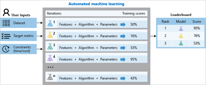 What is automated ML / automl - Azure Machine Learning