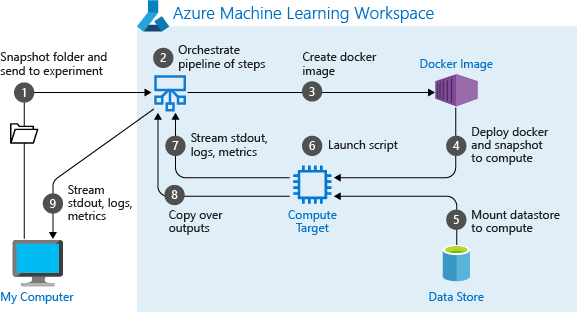 Create, run, & track ML pipelines - Azure Machine Learning service