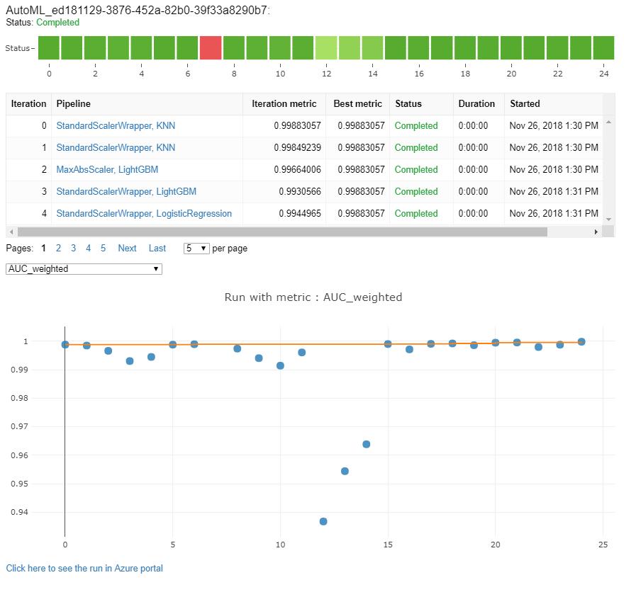 Log metrics during training runs - Azure Machine Learning