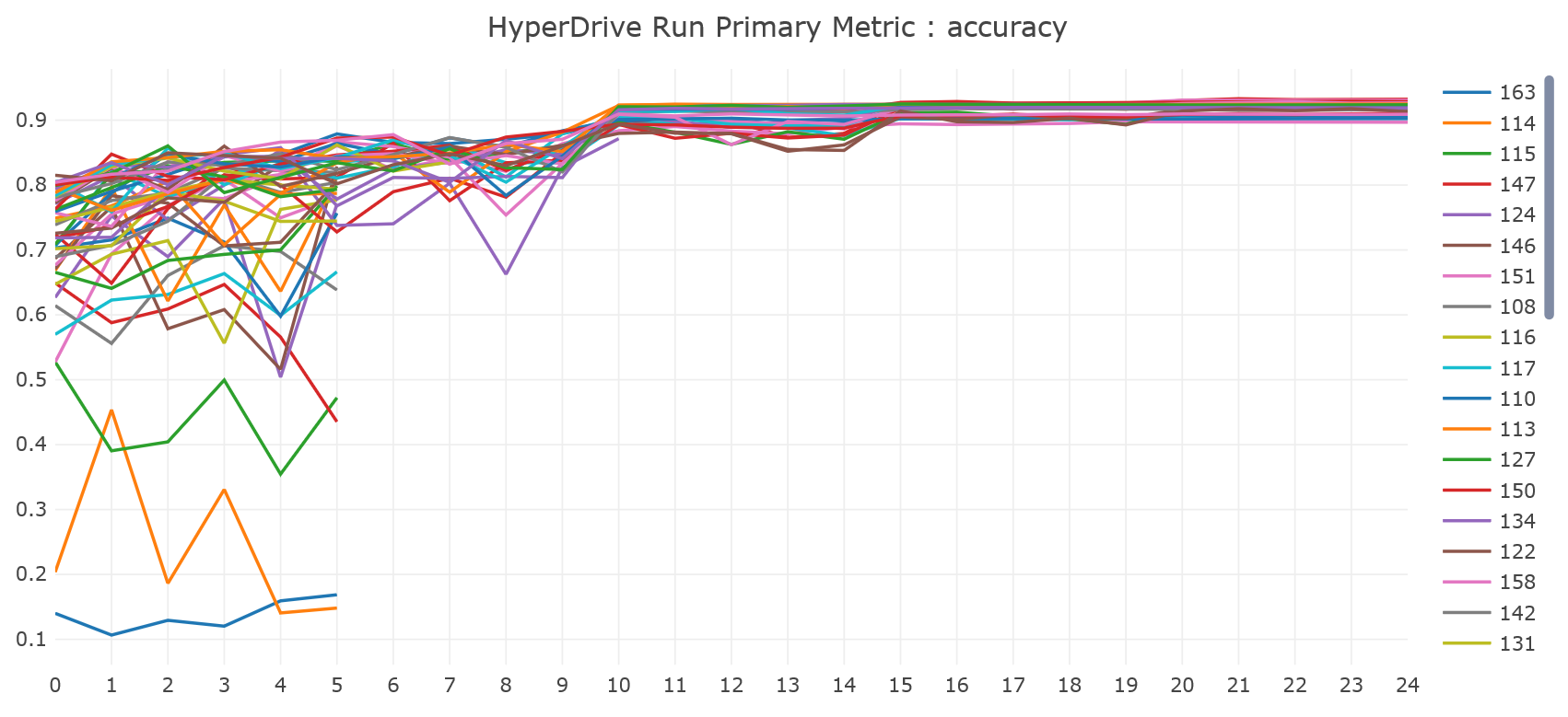 Tune hyperparameters for your model - Azure Machine Learning service