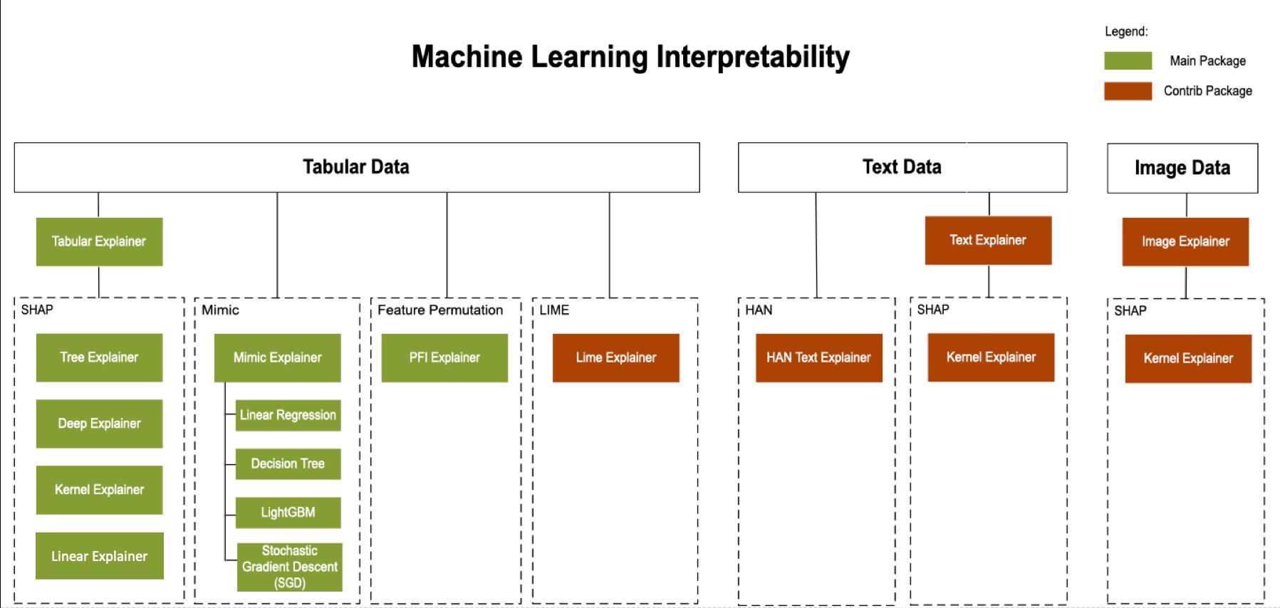 Model interpretability - Azure Machine Learning service