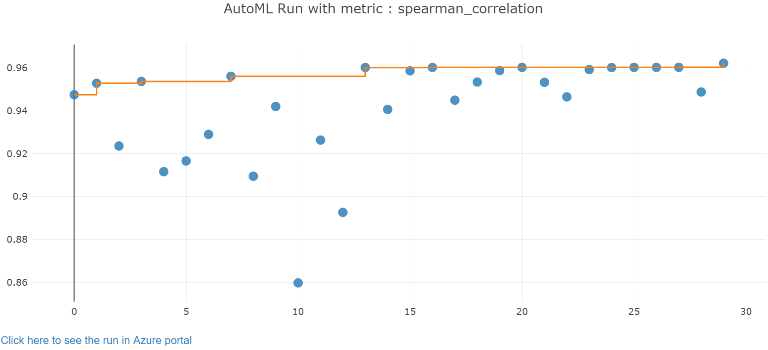 Regression model tutorial: Automated ML - Azure Machine