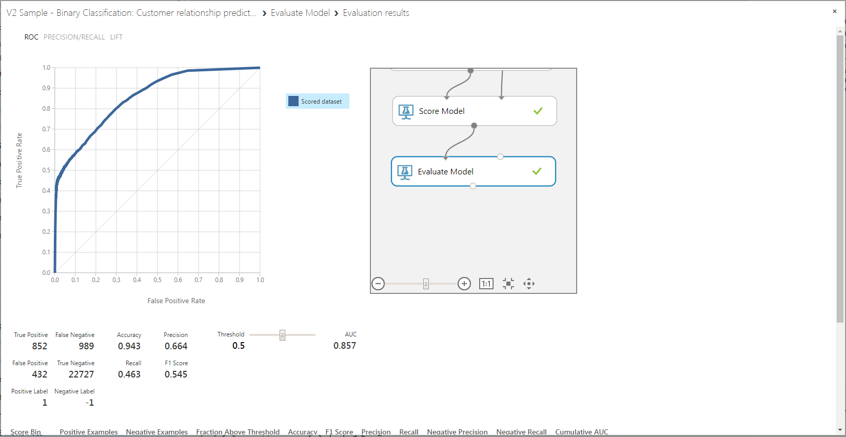Visual interface example #5: Classification to predict churn