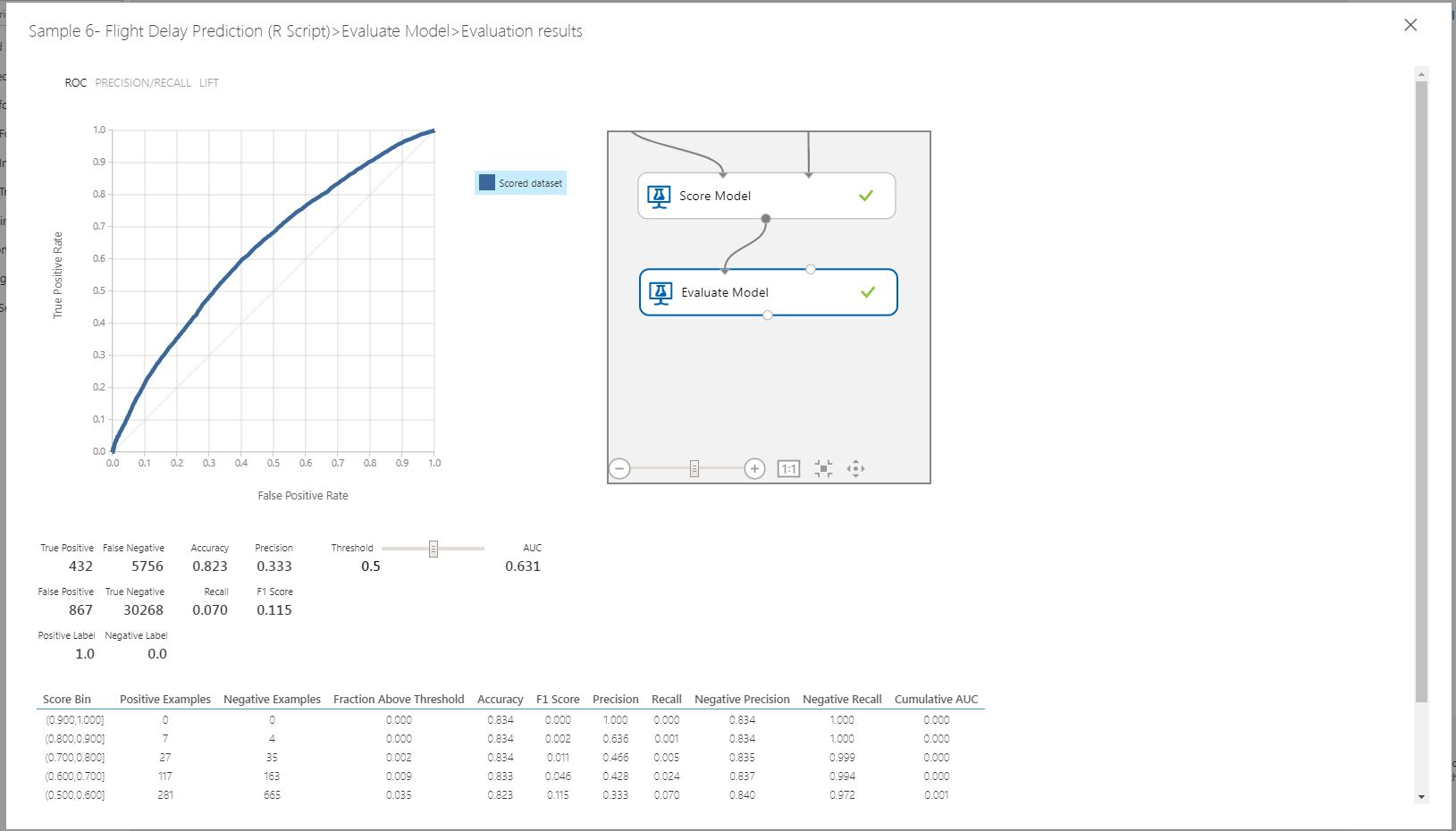 Visual interface example #6: Classification to predict