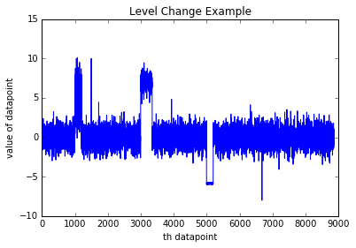Time Series Anomaly Detection - Azure Machine Learning
