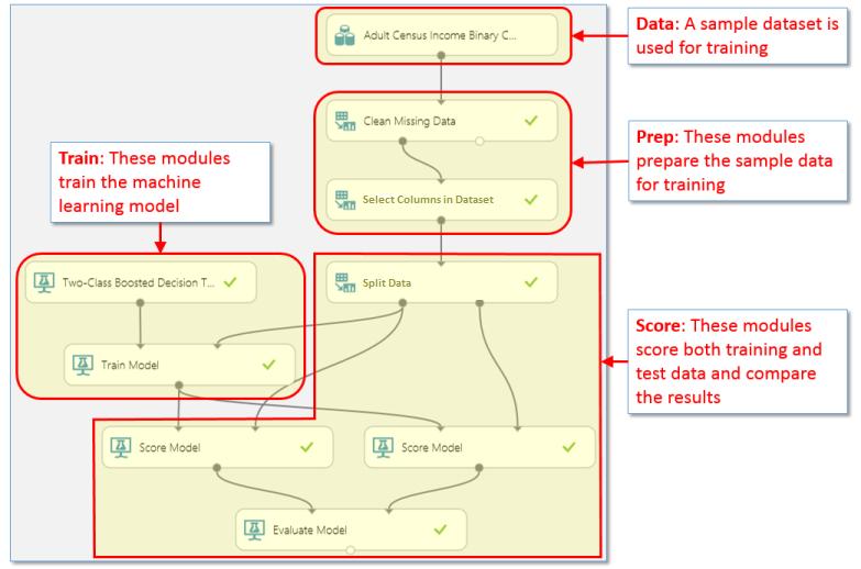 Prepare Model For Deployment Azure Machine Learning Studio