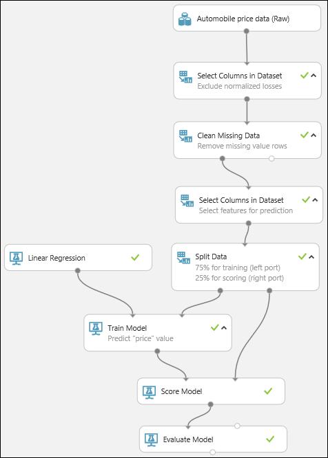 Quickstart Create A Data Science Experiment Azure Machine