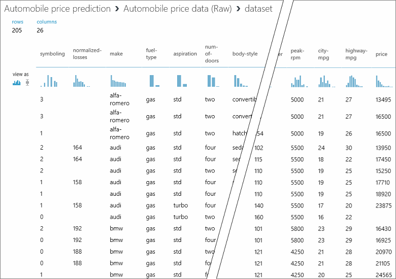 Quickstart: Create a data science experiment - Azure Machine
