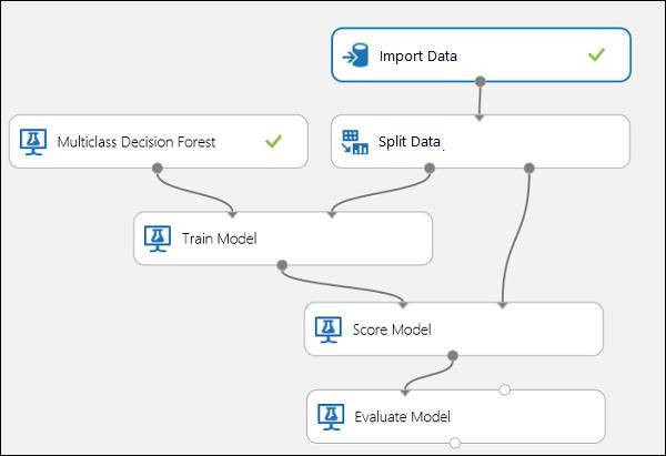 Evaluate model performance - Azure Machine Learning Studio