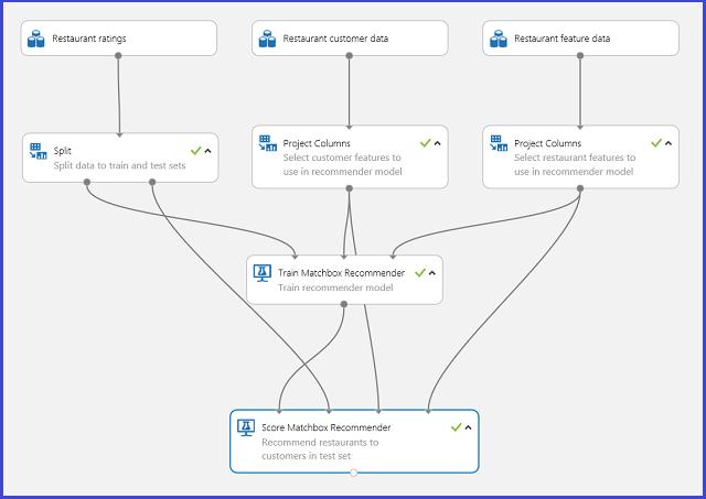 Interpret model results in Machine Learning | Microsoft Docs