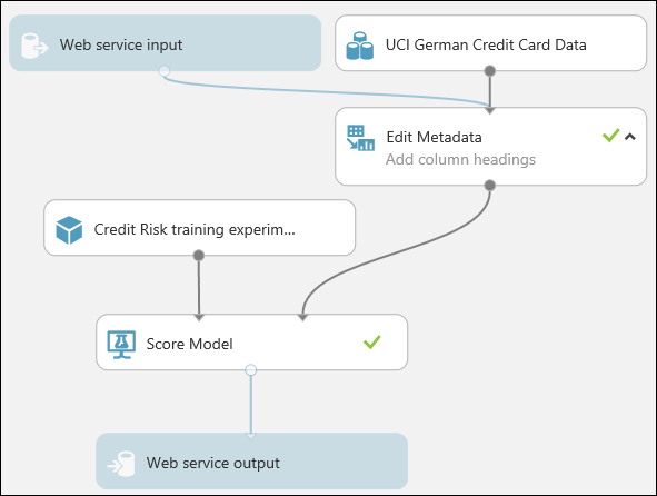 Tutorial 3: Deploy credit risk model - Azure Machine