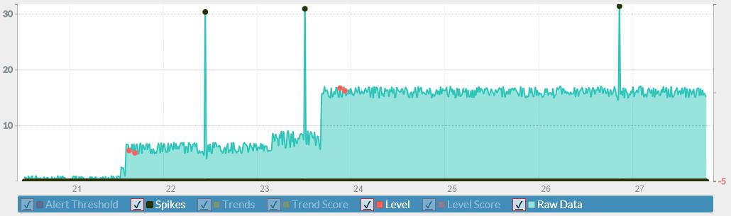 Azure Machine Learning Anomaly Detection API - Team Data