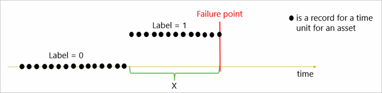 Figure 3. Labeling for binary classification