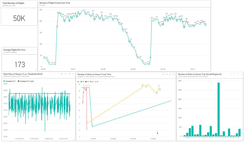 Guide to predictive maintenance for aerospace - Team Data