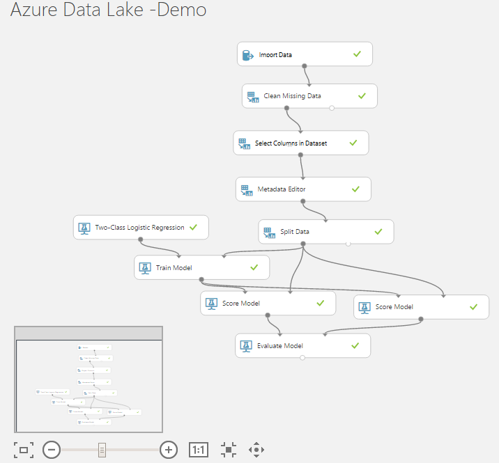 Scalable Data Science with Azure Data Lake - Team Data