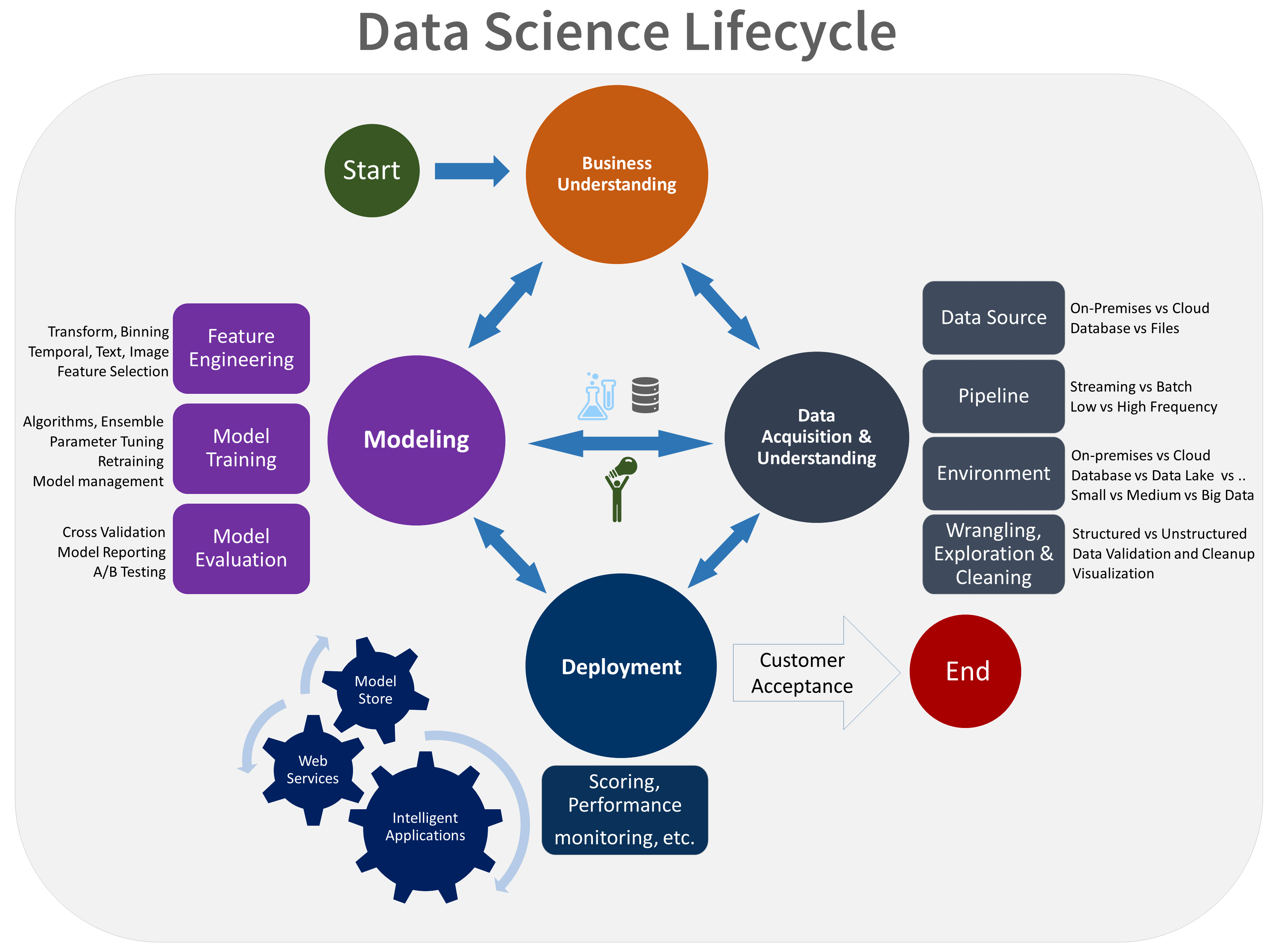Resultado de imagen de machine learning data cycle