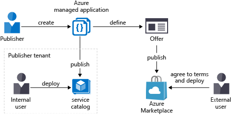 Overview of Azure managed applications | Microsoft Docs