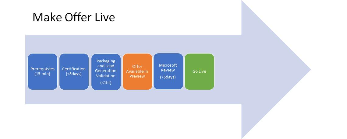 Title Microsoft Docs
