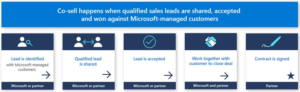Co-sell partner engagement | Microsoft Docs
