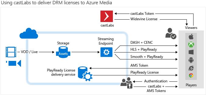 Using castLabs to deliver Widevine licenses to Azure Media