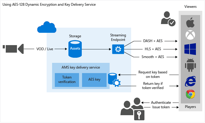 Use AES-128 dynamic encryption and the key delivery service