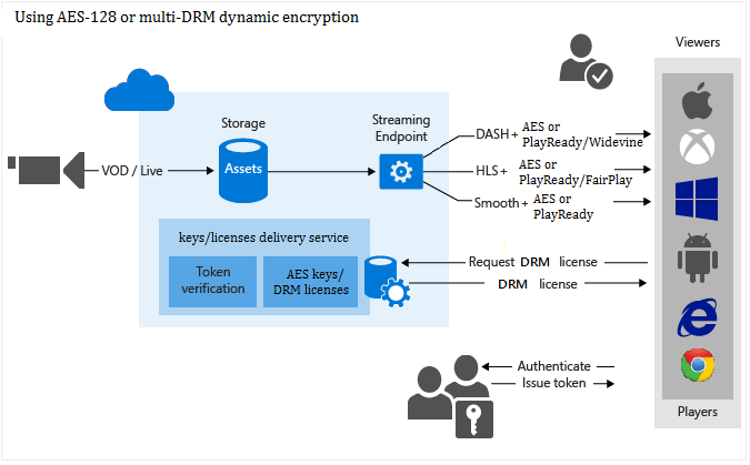 Protect your content with Azure Media Services | Microsoft Docs