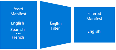 Filters and dynamic manifests | Microsoft Docs