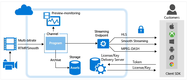 Overview of Live Streaming using Azure Media Services