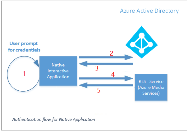 Access Azure Media Services API with Azure Active Directory